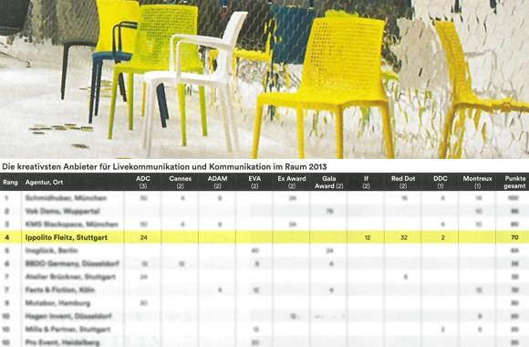 W&V agency ranking / Ippolito Fleitz comes in fourth